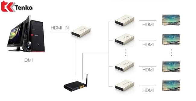 Bộ Khuếch Đại HDMI 120m Ugreen UG-40280 Sender