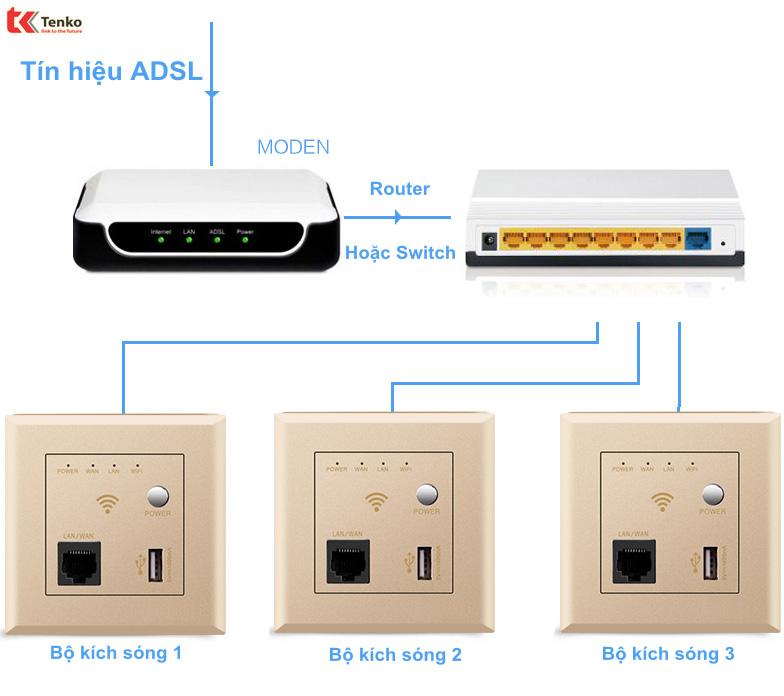 Mặt Wifi Âm Tường + USB Chuẩn N 300mbps TK-TT-75